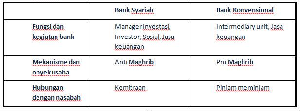 perbedaan_bank
