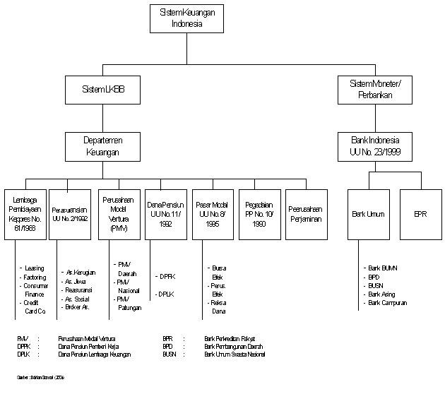 Pengertian Pembiayaan Dan Jenis Jenis Pembiayaan Bank